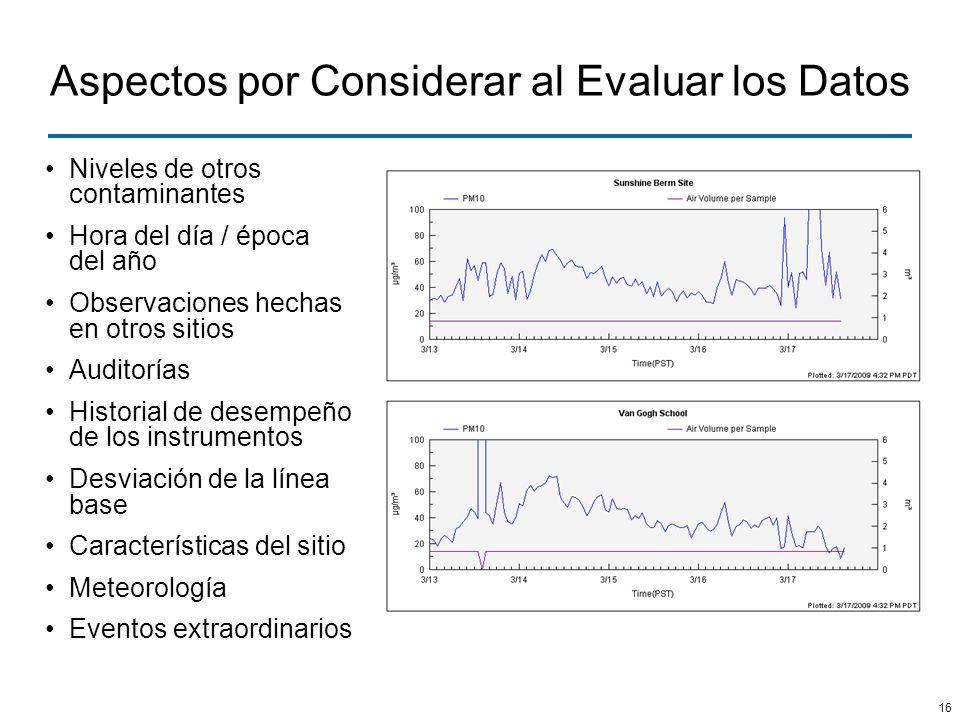 Aspectos por Considerar al Evaluar los Datos