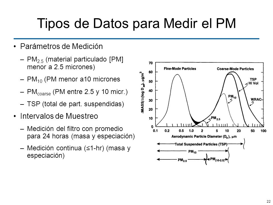 Tipos de Datos para Medir el PM