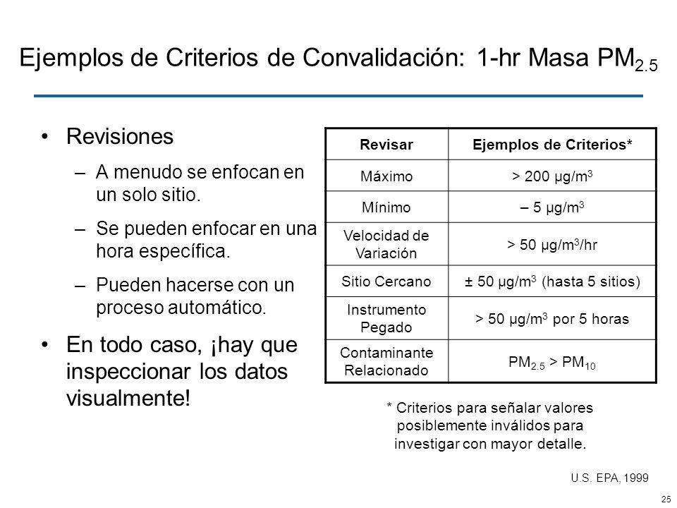 Ejemplos de Criterios de Convalidación: 1-hr Masa PM2.5