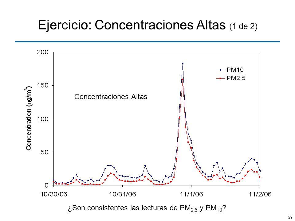 Ejercicio: Concentraciones Altas (1 de 2)