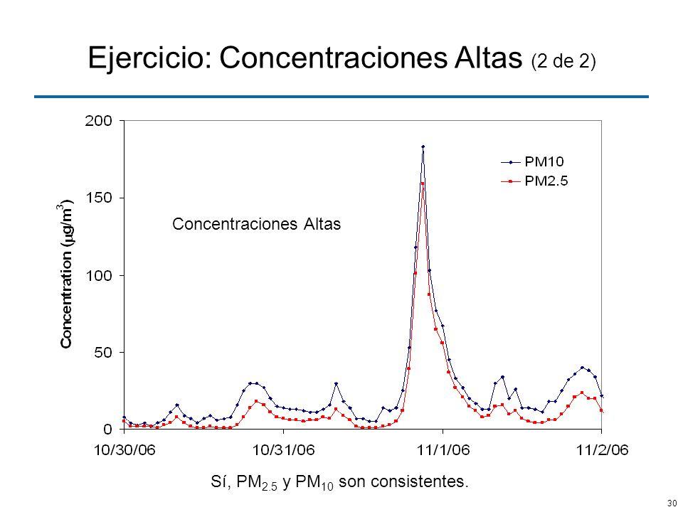 Ejercicio: Concentraciones Altas (2 de 2)
