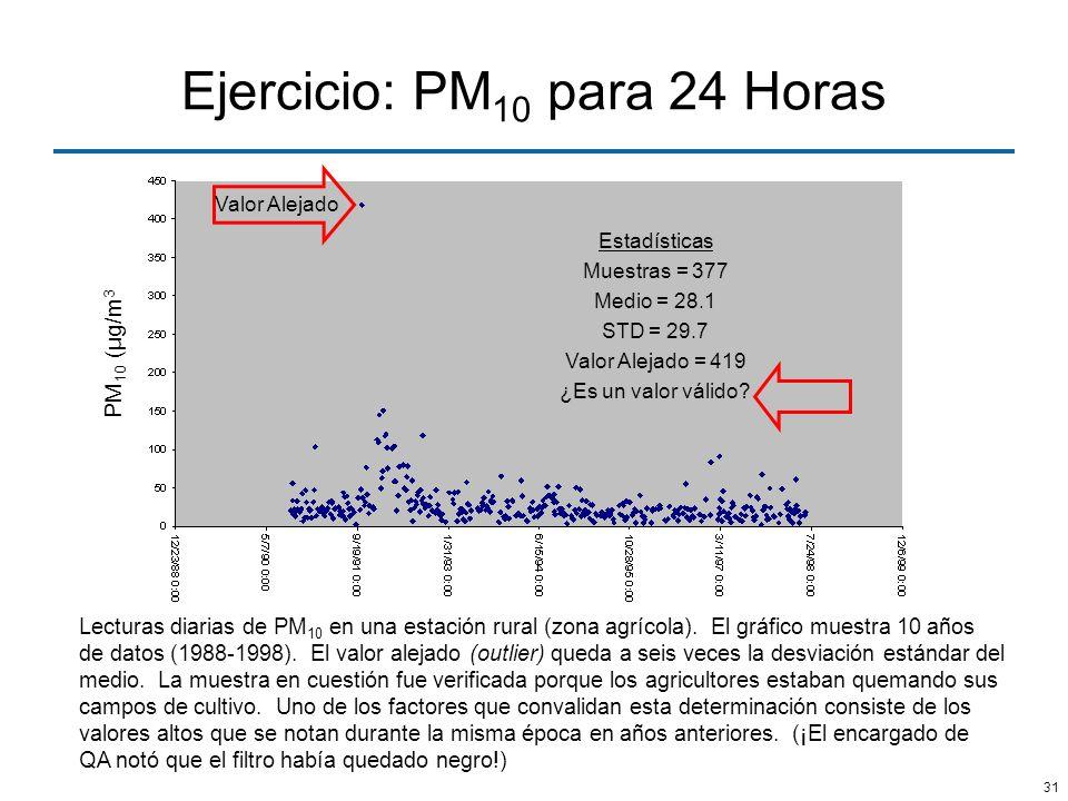 Ejercicio: PM10 para 24 Horas
