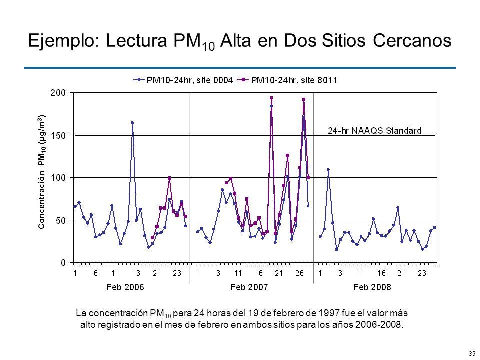Ejemplo: Lectura PM10 Alta en Dos Sitios Cercanos