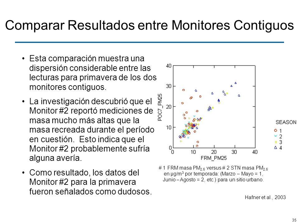Comparar Resultados entre Monitores Contiguos