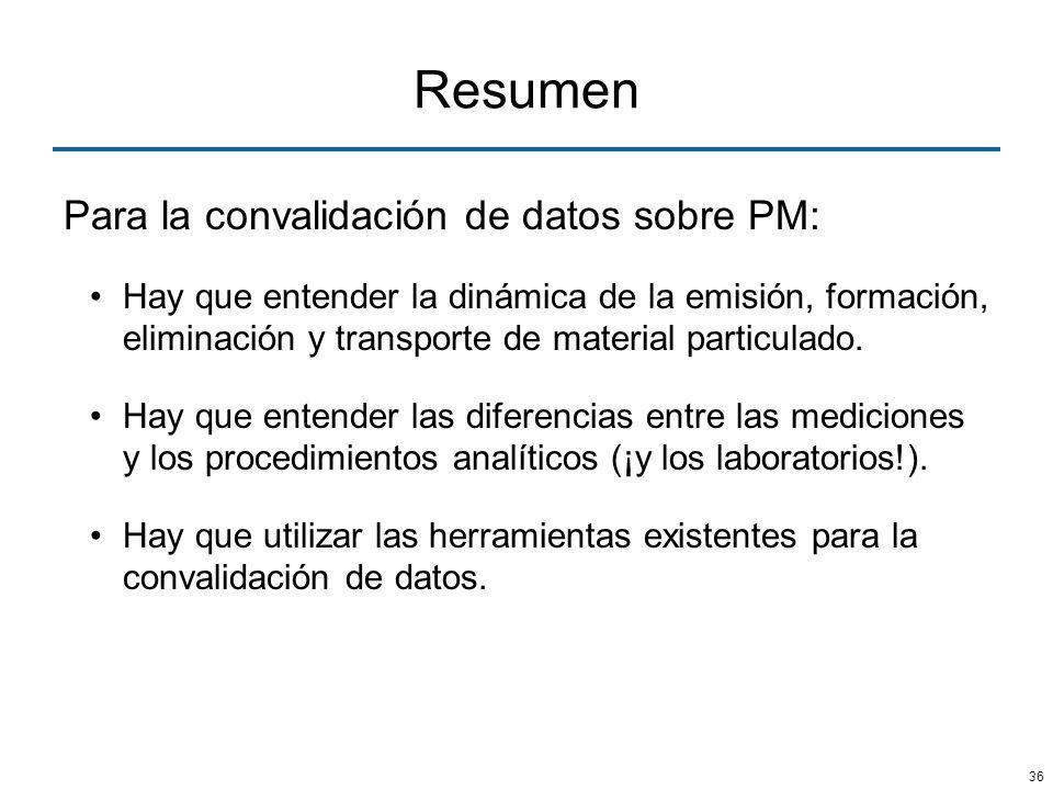 Resumen Para la convalidación de datos sobre PM: