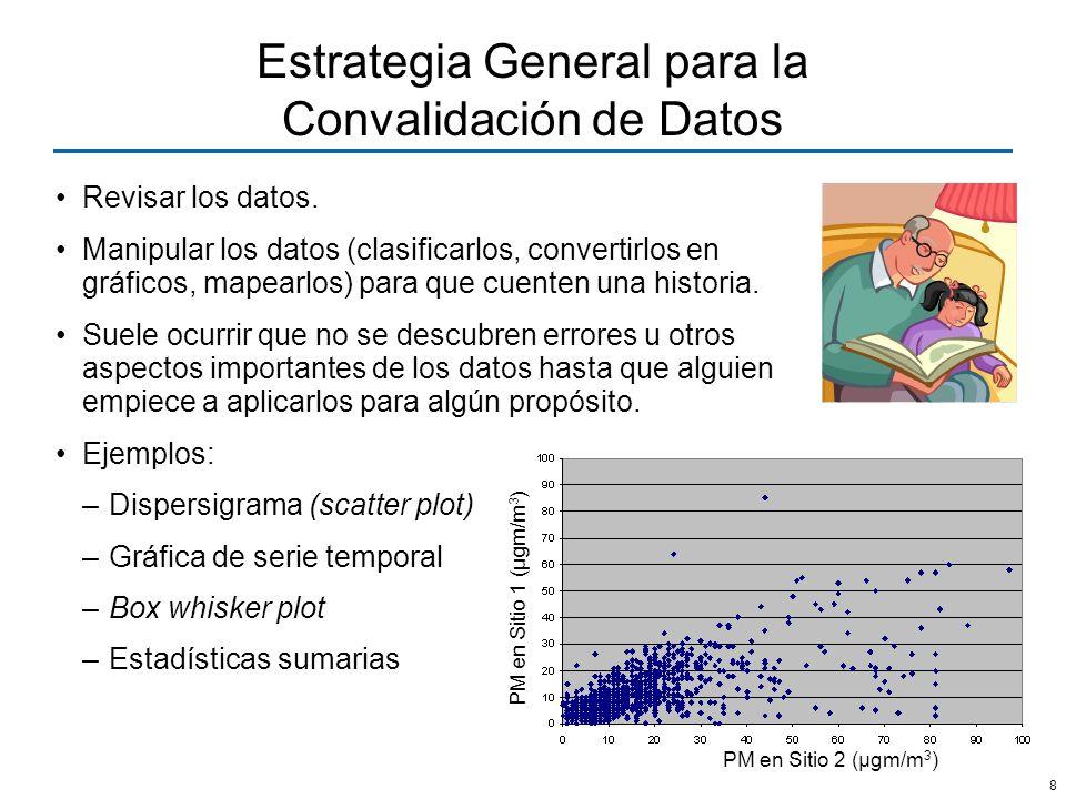 Estrategia General para la Convalidación de Datos