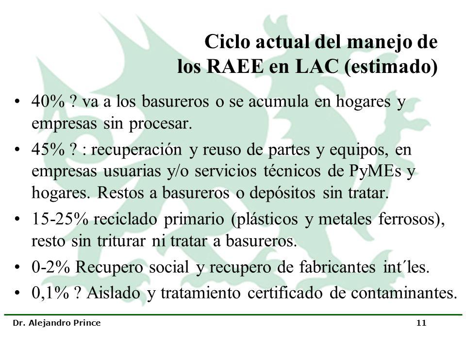 Ciclo actual del manejo de los RAEE en LAC (estimado)