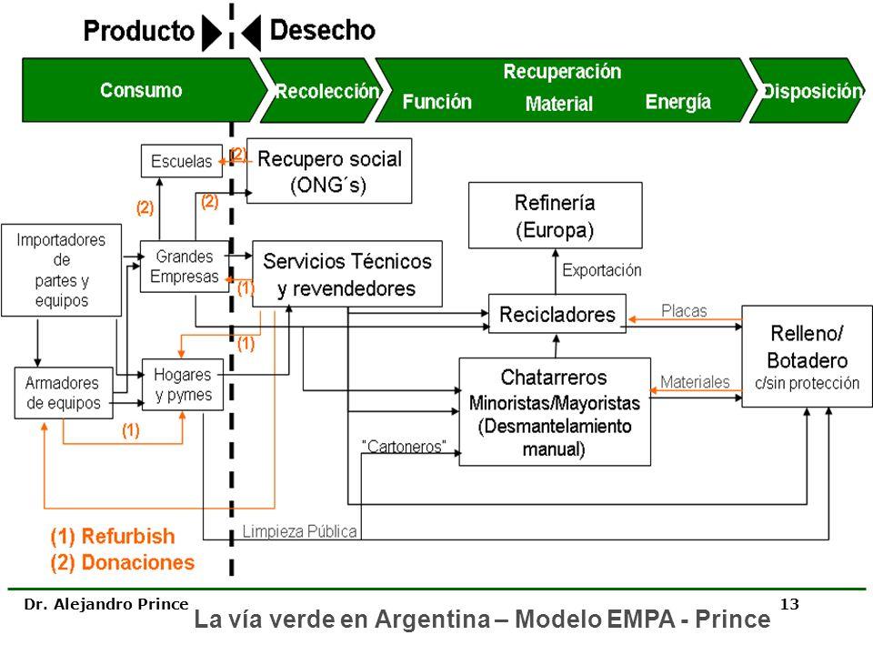 La vía verde en Argentina – Modelo EMPA - Prince
