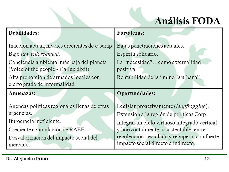 Análisis FODA Debilidades: