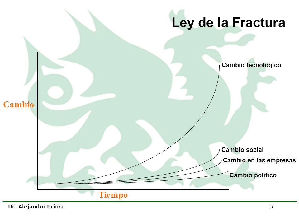 Ley de la Fractura Cambio Tiempo Cambio tecnológico Cambio social