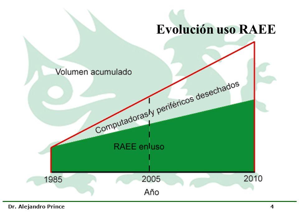 Evolución uso RAEE Dr. Alejandro Prince