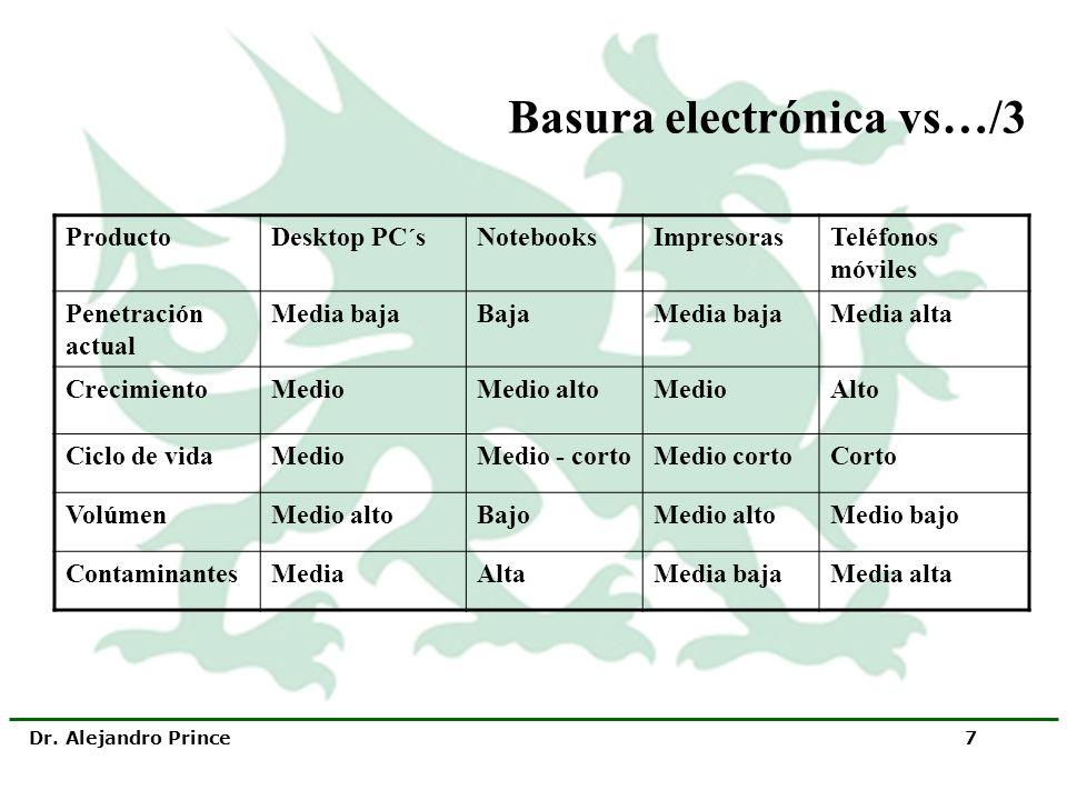 Basura electrónica vs…/3