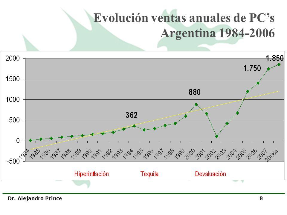 Evolución ventas anuales de PC's Argentina 1984-2006