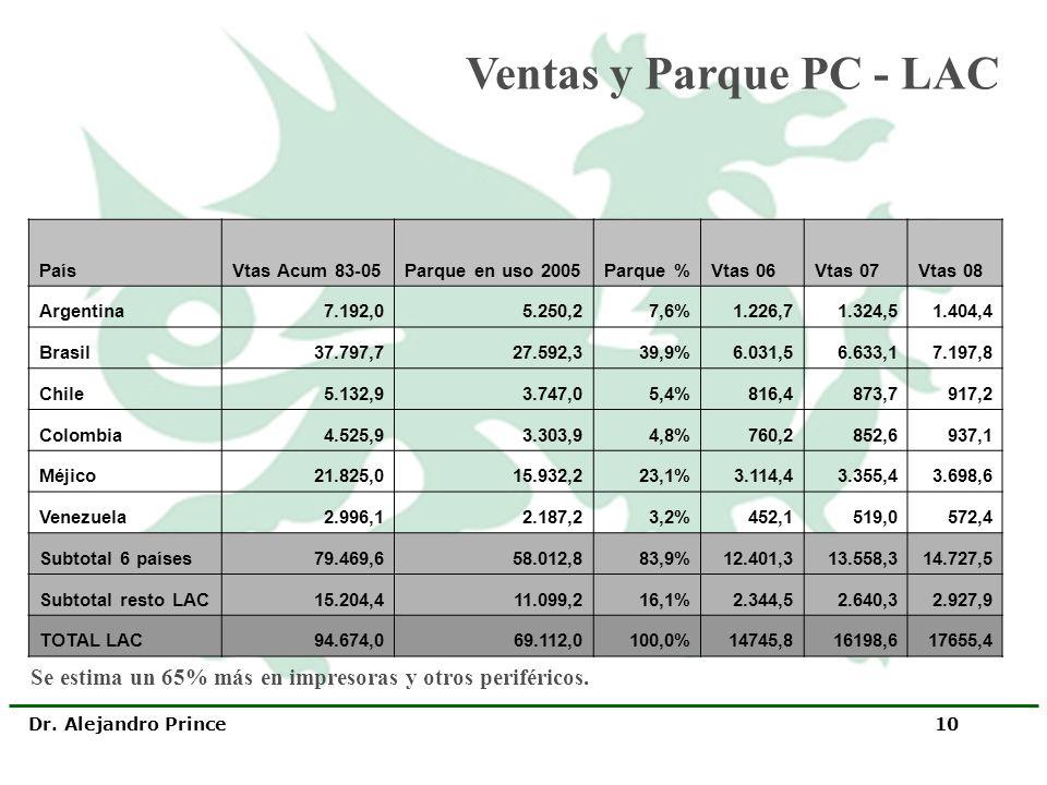 Ventas y Parque PC - LAC País. Vtas Acum 83-05. Parque en uso 2005. Parque % Vtas 06. Vtas 07.