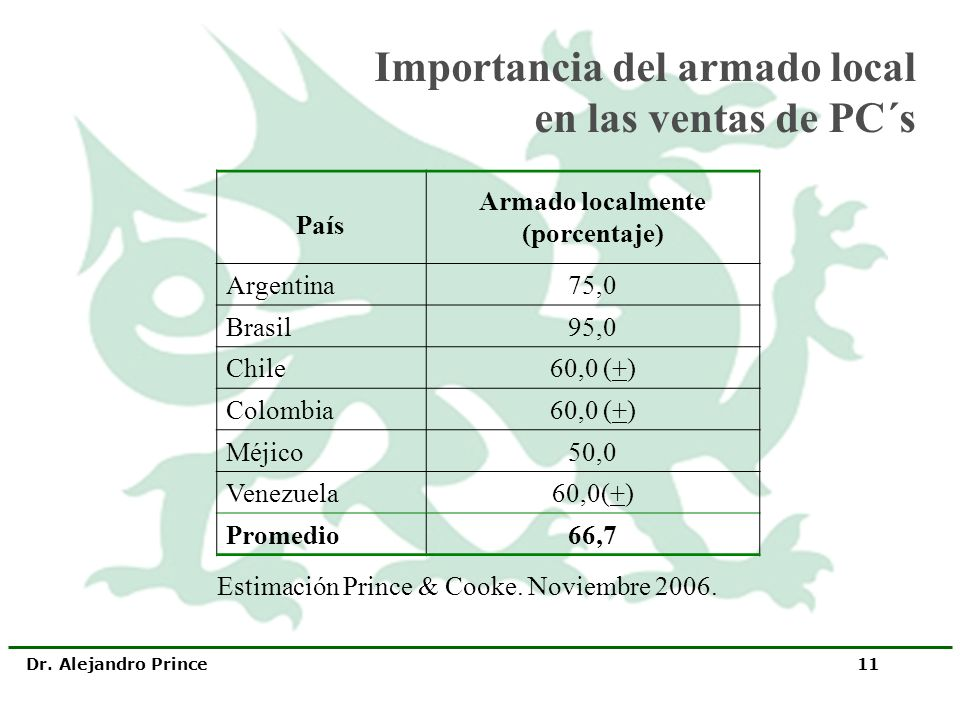 Importancia del armado local en las ventas de PC´s