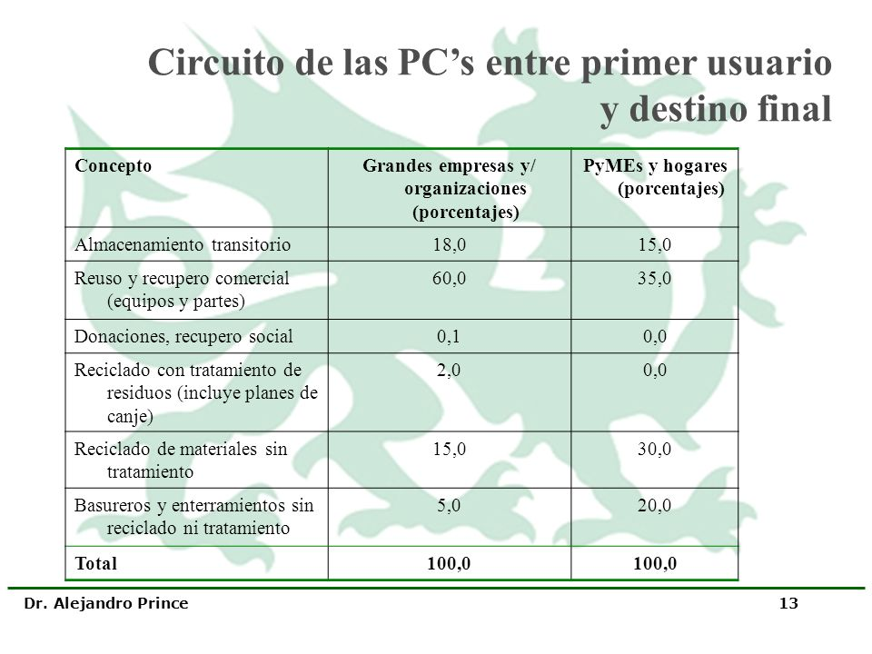 Circuito de las PC's entre primer usuario y destino final