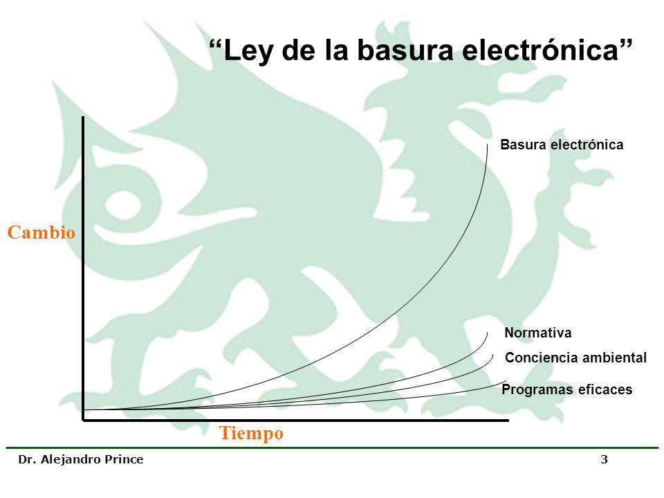 Ley de la basura electrónica