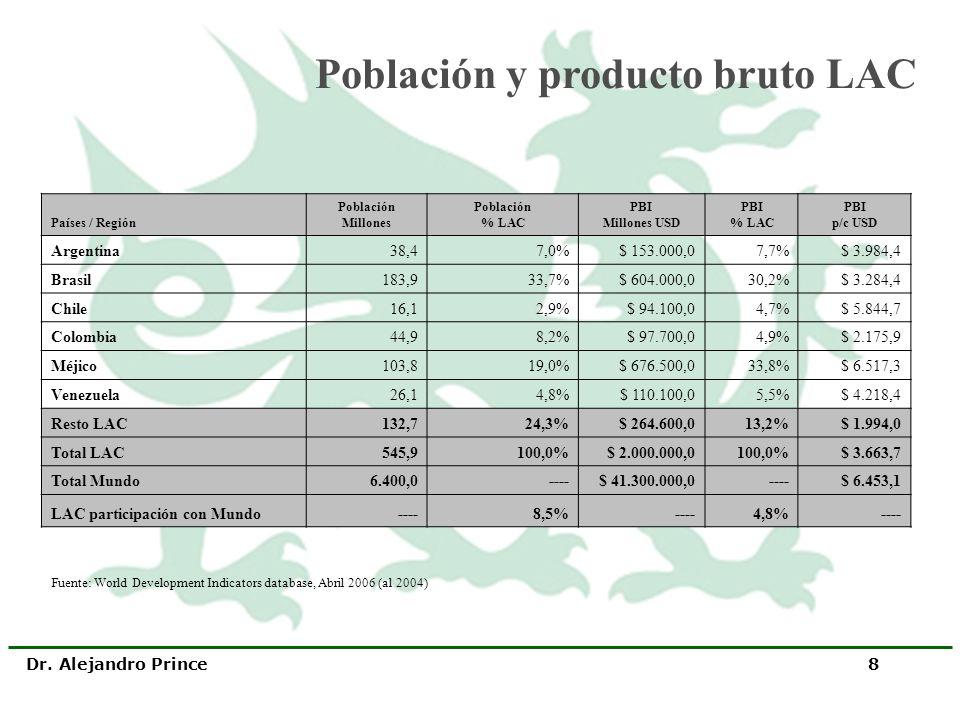Población y producto bruto LAC