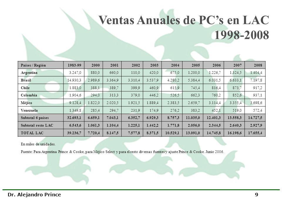 Ventas Anuales de PC's en LAC 1998-2008