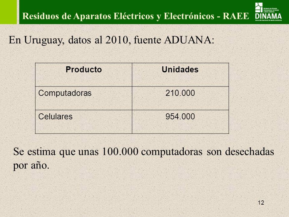 En Uruguay, datos al 2010, fuente ADUANA: