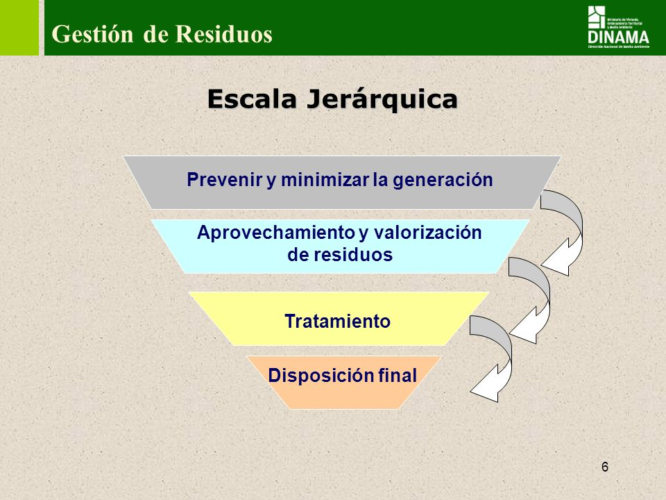 Gestión de Residuos Escala Jerárquica