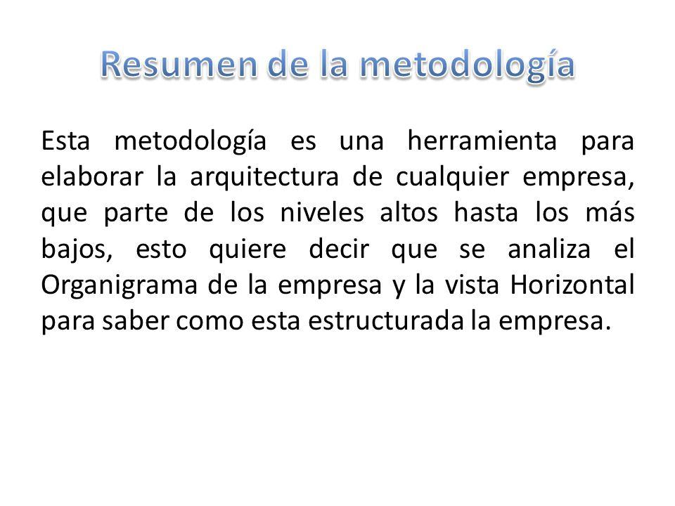 Resumen de la metodología