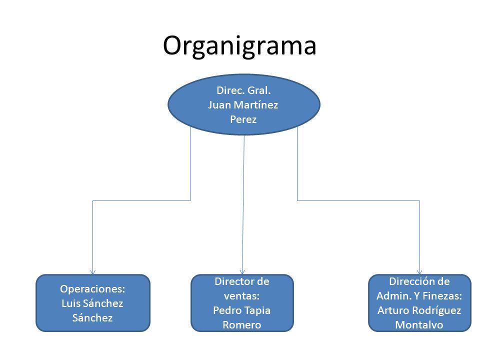Organigrama Direc. Gral. Juan Martínez Perez Operaciones: