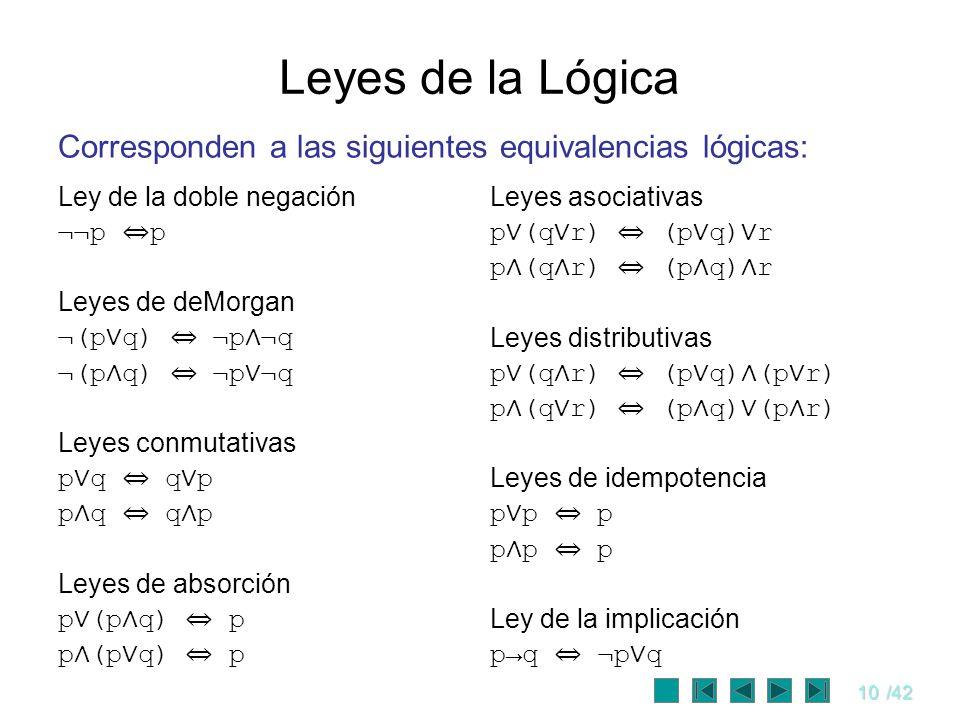 Leyes de la LógicaCorresponden a las siguientes equivalencias lógicas: Ley de la doble negación. ¬¬p ⇔p.