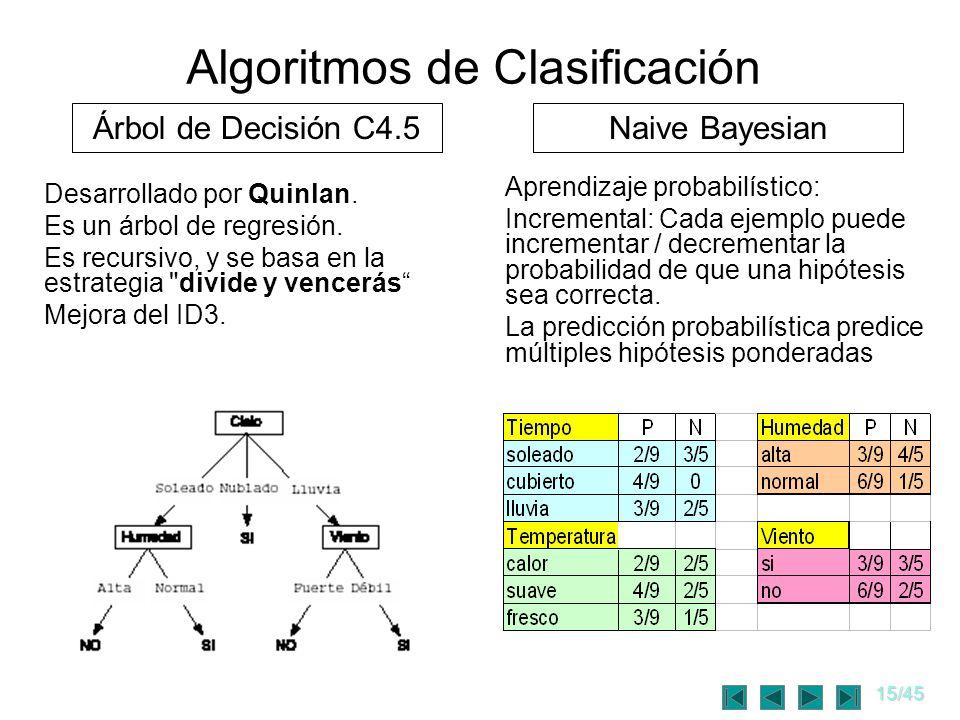 Algoritmos de Clasificación
