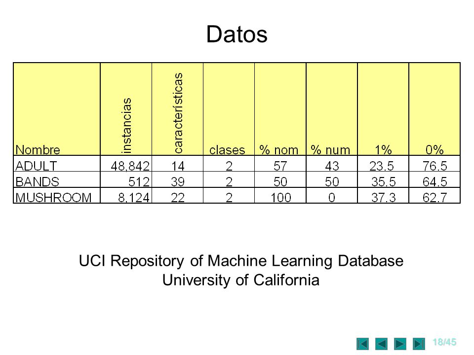 Datos UCI Repository of Machine Learning Database
