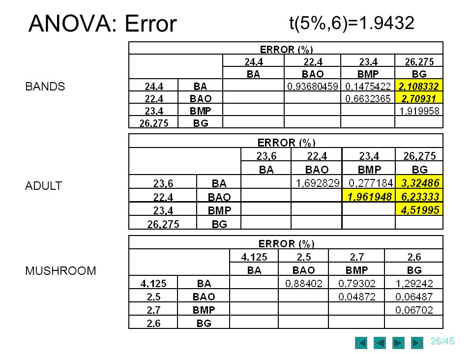 ANOVA: Error t(5%,6)=1.9432 BANDS ADULT MUSHROOM
