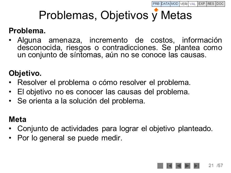 Problemas, Objetivos y Metas