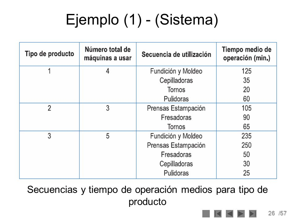 Secuencias y tiempo de operación medios para tipo de producto