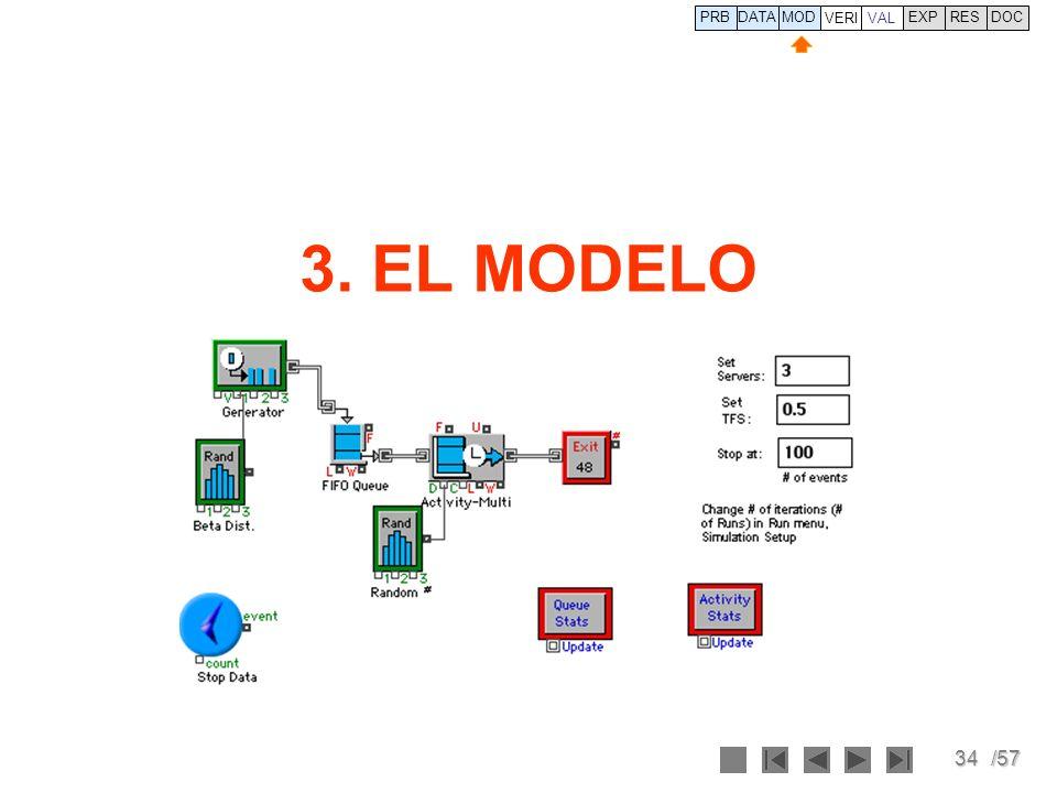 PRB DATA VERI MOD VAL EXP RES DOC 3. EL MODELO