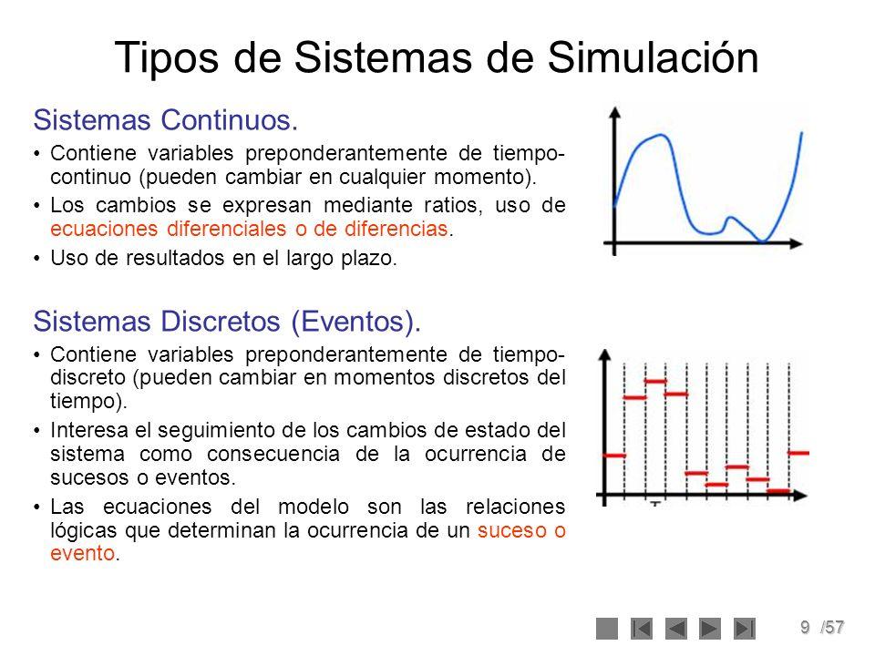 Tipos de Sistemas de Simulación