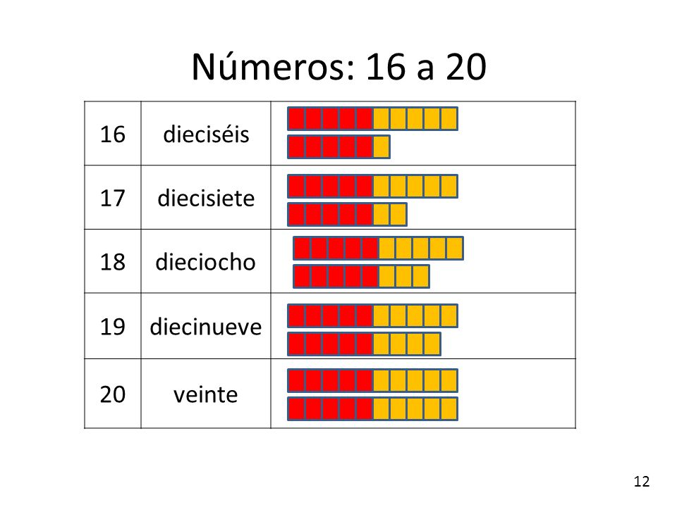 Números: 16 a 20 16 dieciséis 17 diecisiete 18 dieciocho 19 diecinueve