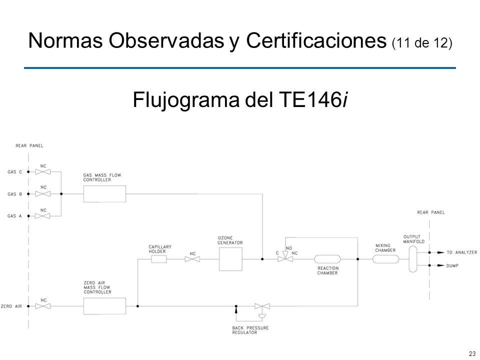 Normas Observadas y Certificaciones (11 de 12)