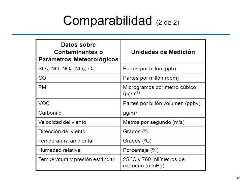 Datos sobre Contaminantes o Parámetros Meteorológicos