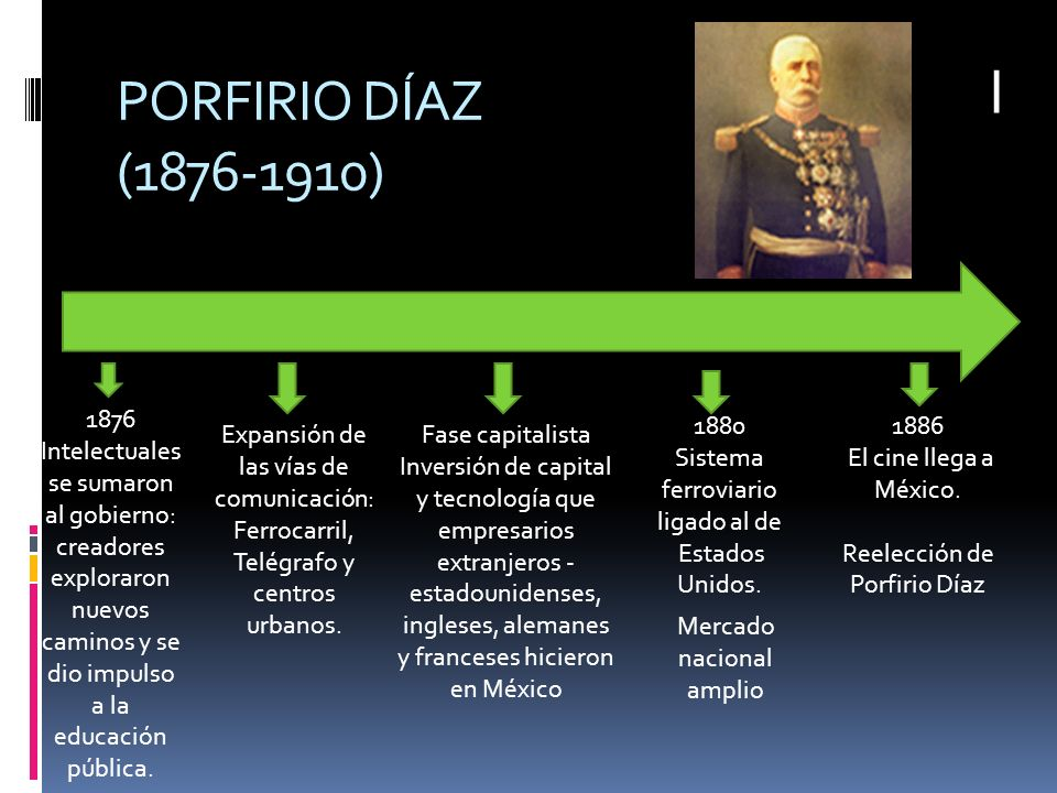 I PORFIRIO DÍAZ (1876-1910) 1876.