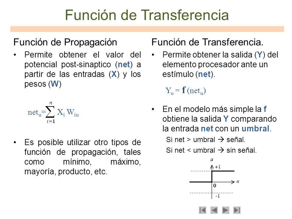 Función de Transferencia