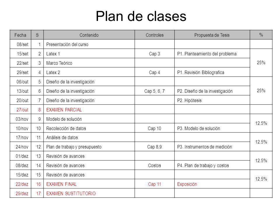 Plan de clases Fecha S Contenido Controles Propuesta de Tesis % 08/set