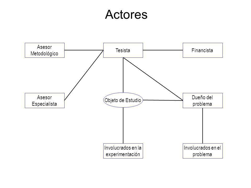 Actores Asesor Metodológico Tesista Financista Asesor Especialista