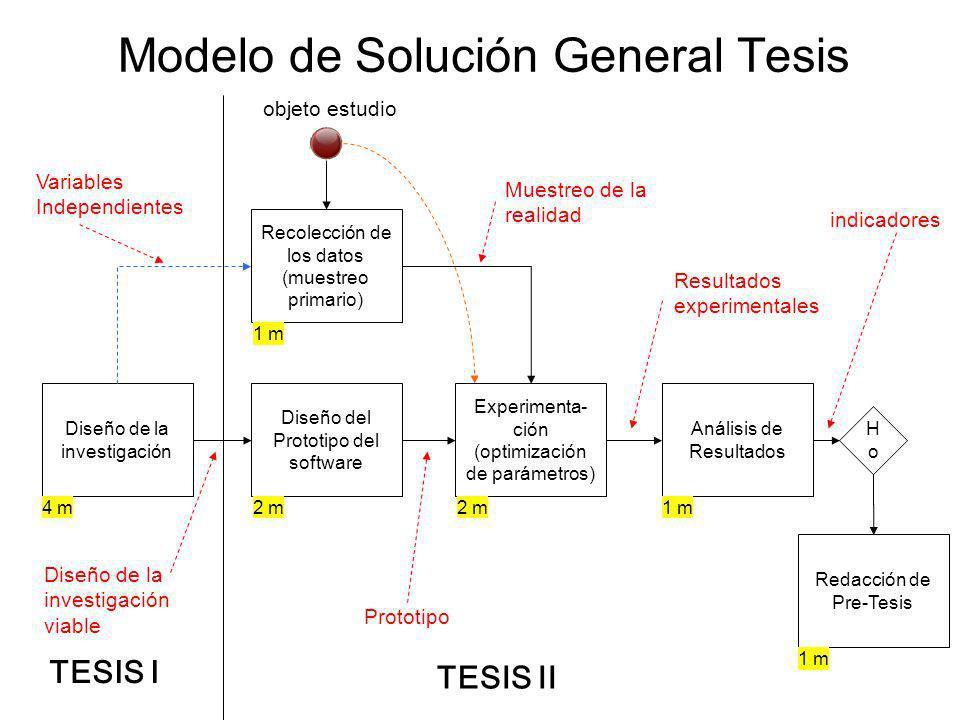 Modelo de Solución General Tesis