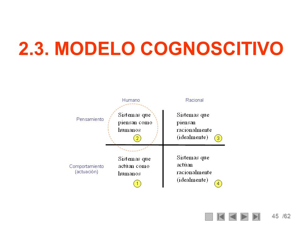2.3. MODELO COGNOSCITIVO