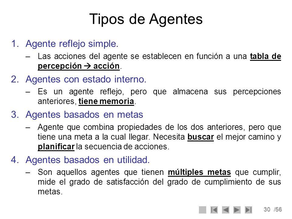 Tipos de Agentes Agente reflejo simple. Agentes con estado interno.