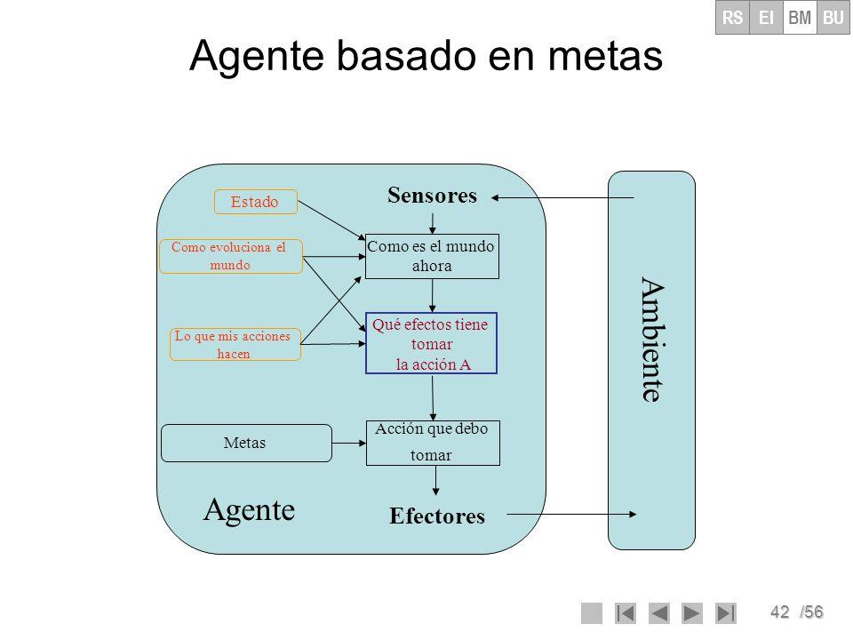 Agente basado en metas Ambiente Agente Sensores Efectores RS EI BM BU