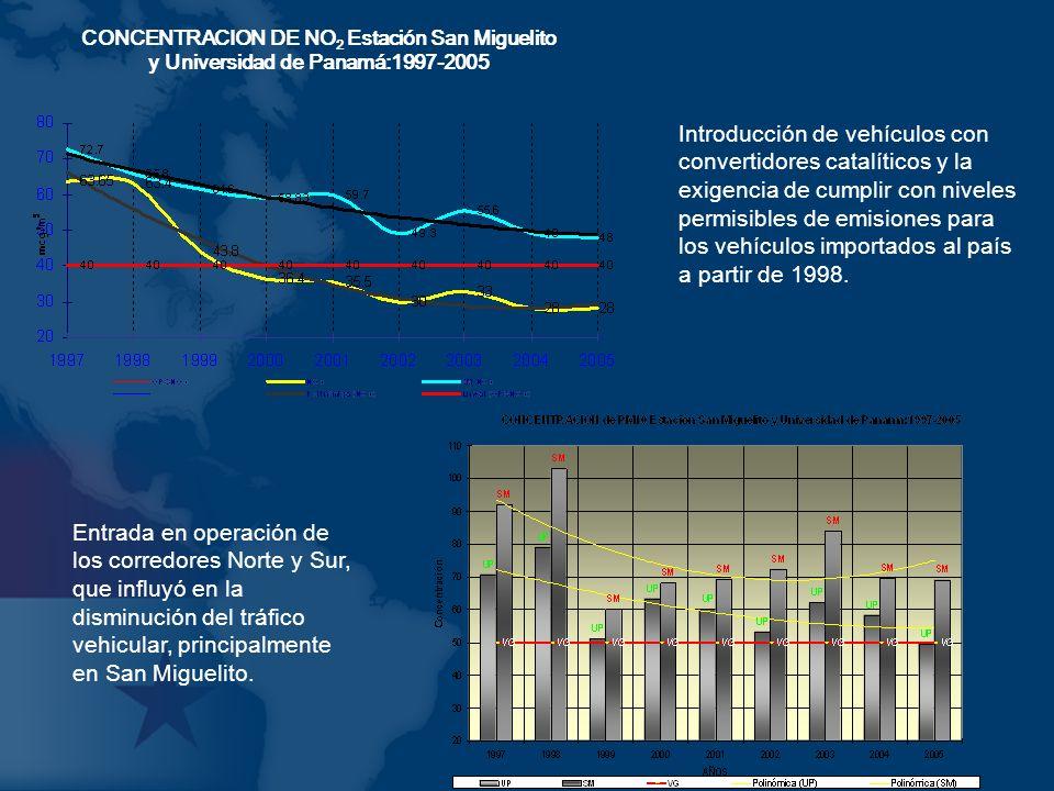 CONCENTRACION DE NO2 Estación San Miguelito y Universidad de Panamá:1997-2005