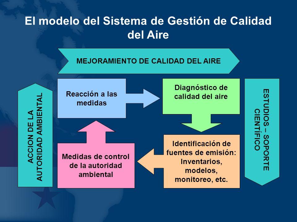 El modelo del Sistema de Gestión de Calidad del Aire