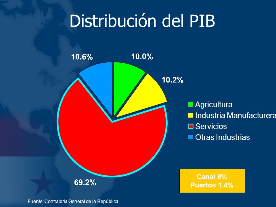 Distribución del PIB 10.6% 10.0% 10.2% Agricultura