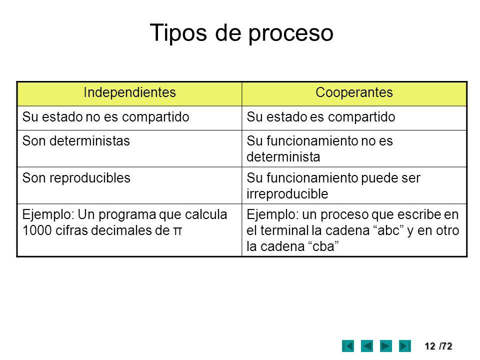 Tipos de proceso Independientes Cooperantes Su estado no es compartido
